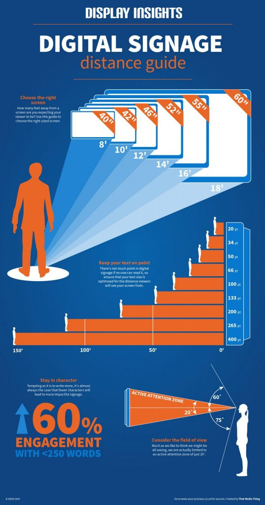 Digital signage distance guide infographic