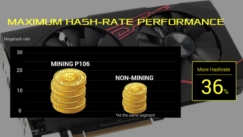 Maximum hashrate performance graph